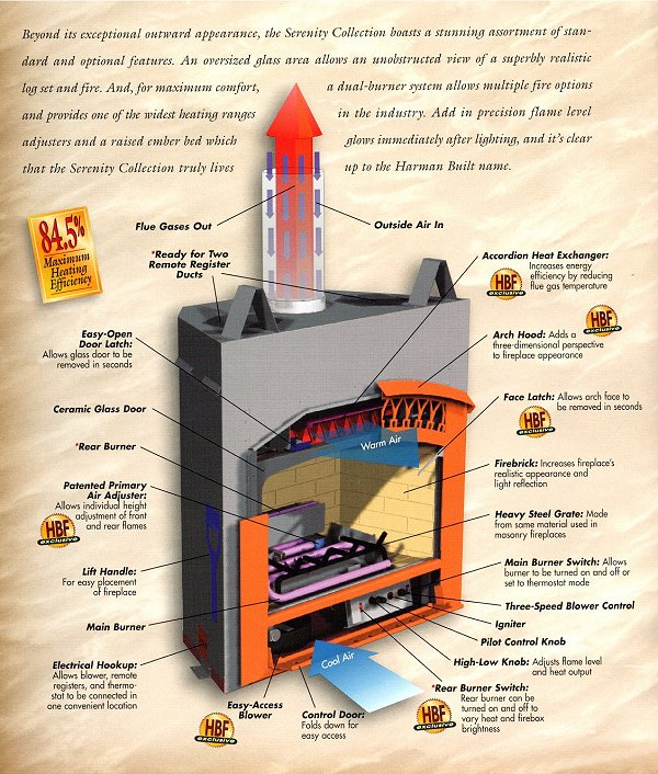 Harman Fireplaces