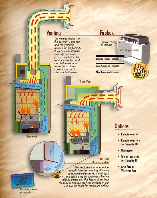 Download free gas vented chimney installation software for Natural gas heating options